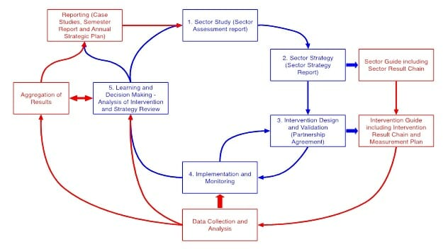 case studies of organisations with established learning cultures
