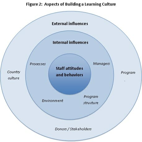 factors that influence learning Factors affecting learning instructional design is largely affected by how a user learns: meaningfulness effect highly meaningful words are easier to learn and.
