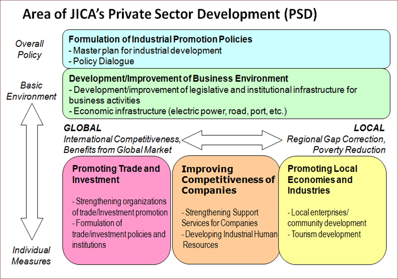 Japan International Cooperation Agency (JICA) – DCED